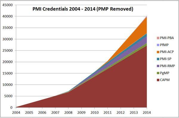 PMI Certs Fig 2