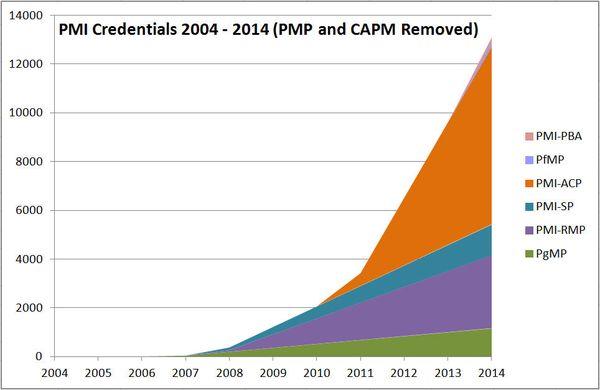 PMI Certs Fig 3