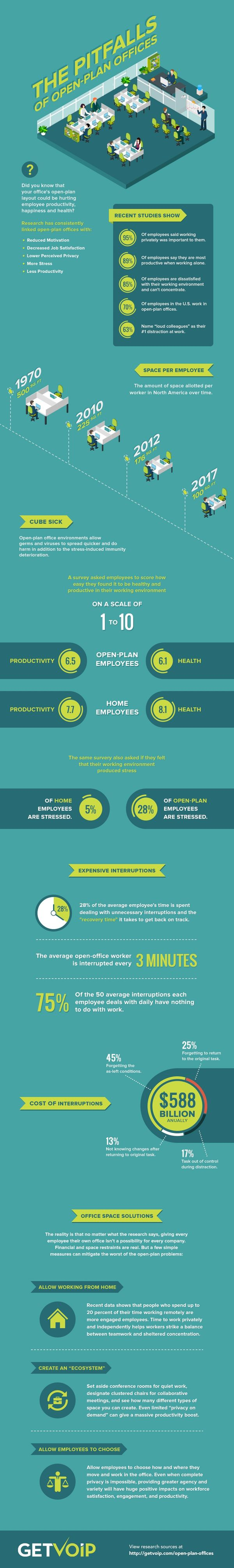 Open-plan-offices-infographic