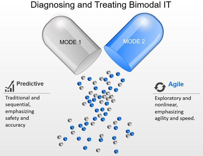 Bimodal IT Treatment