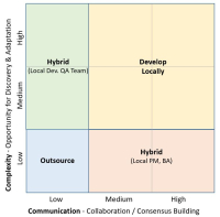 When to Outsource Grid
