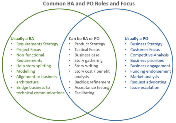 Common BA and PO roles