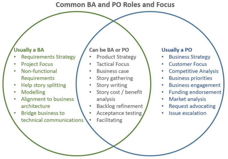 Common BA and PO roles