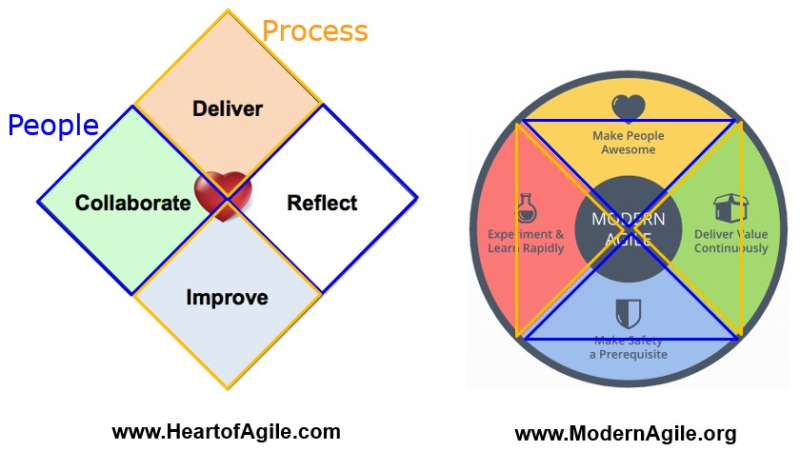 Agile DNA Heart and Modern