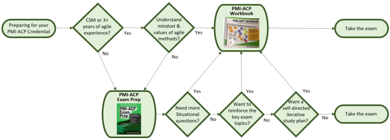 PMI-ACP Workbook Flowchart