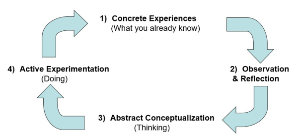 Experimental Learning Cycle