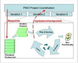 PMO Agile Coordination