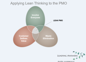 Applying Lean Thinking to PMO