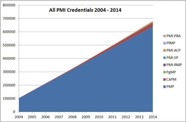PMI Certs Fig 1