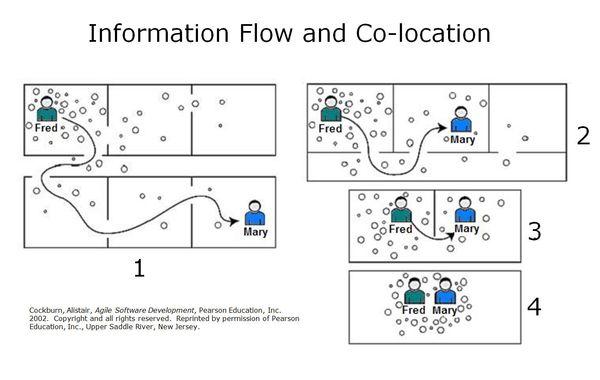 Info Flow