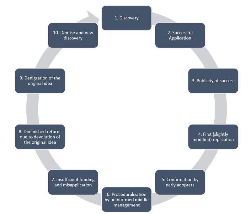 Universal Technology Adoption Cycle