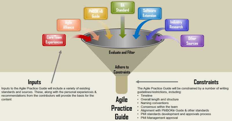 Agile Practice Guide Inputs