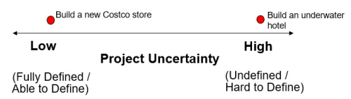 Project Uncertainty
