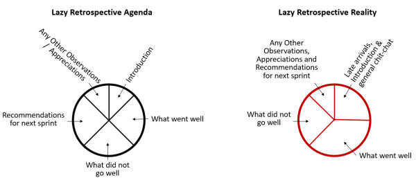 Agile Project Management - LeadingAnswers: Leadership and