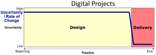 Digital Project Characteristics