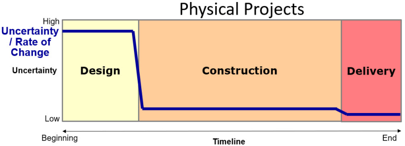 Physical Project Characteristics