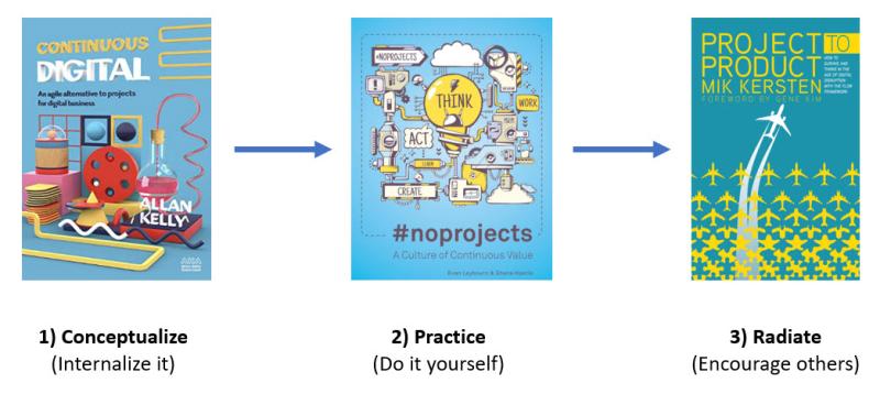 Product Development Books Progression