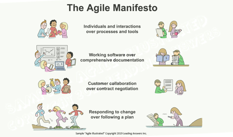 Agile Manifesto - Agile Illustrated