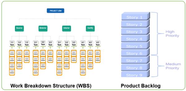 WBS and Backlog