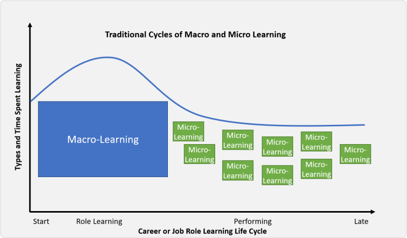 Traditional Learning Cycle