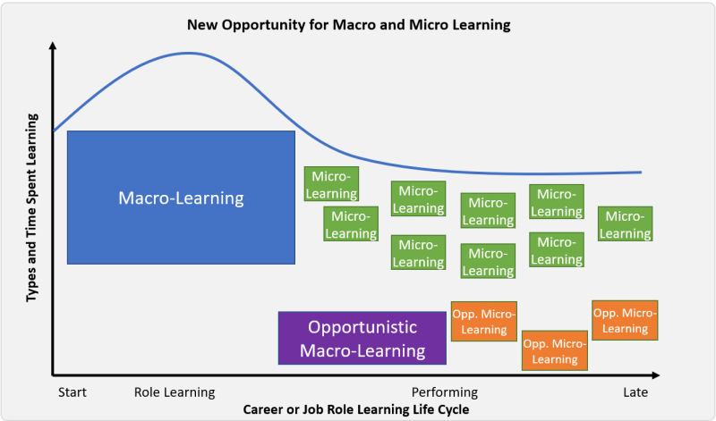 New Opportunity Learning Cycle