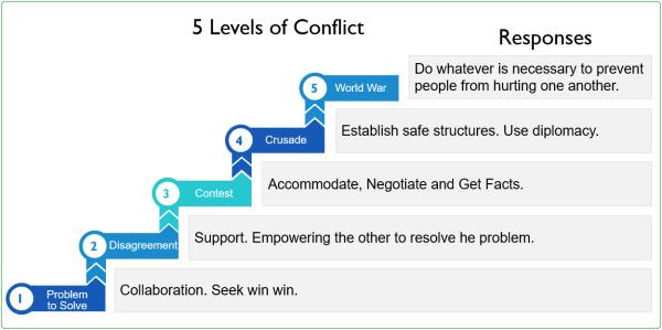 Conflict Responses