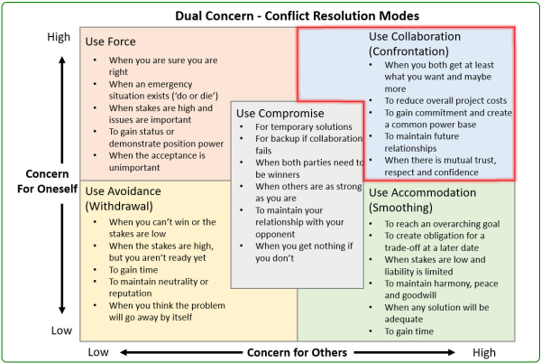 Dual Concern Conflict Resolution