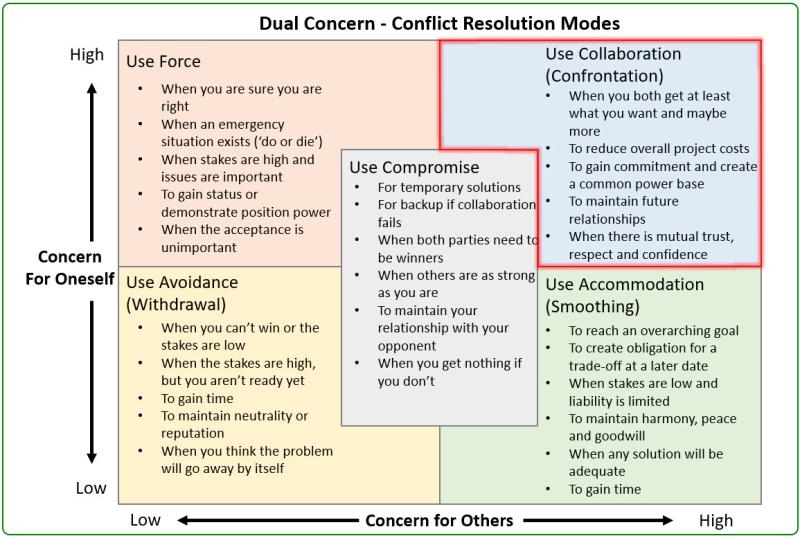 Dual Concern Conflict Resolution