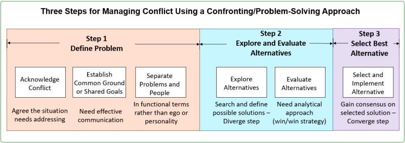 3 Steps for Managing Conflict