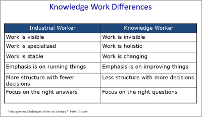 Knowldge Work Differences