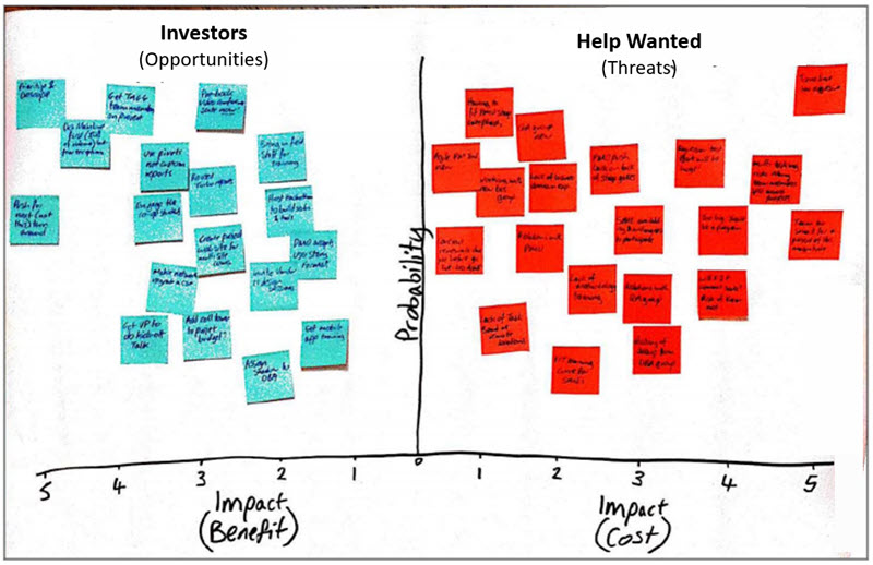 Investors and Help Wanted