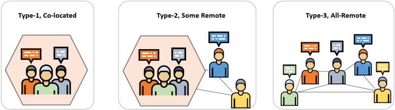 Remote Team Types
