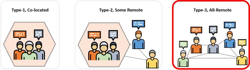 All Remote