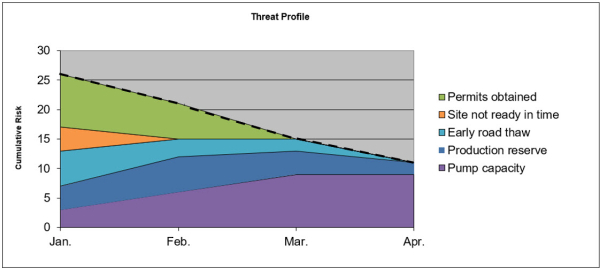 Threat profile