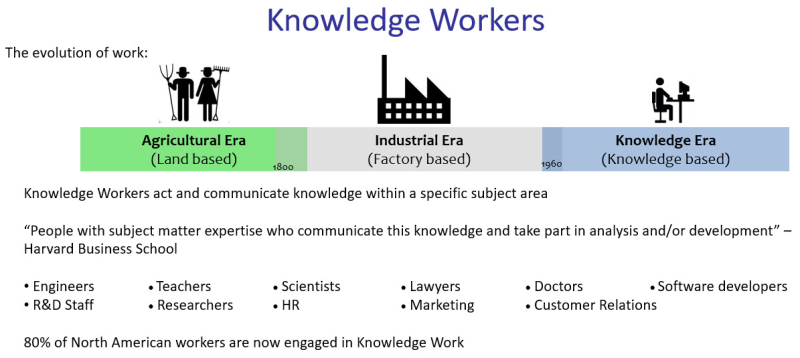 Knowldge Work