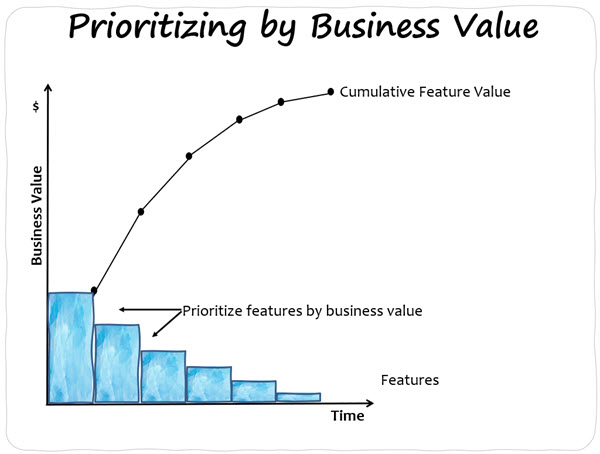 Prioritizing by Business Value