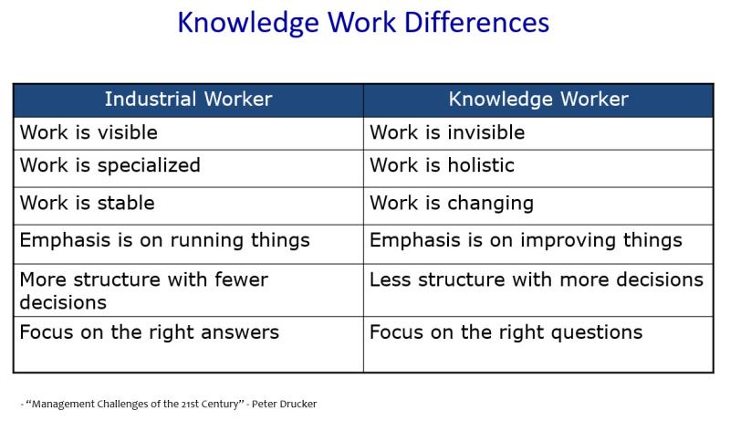 Knowldge Work Differences