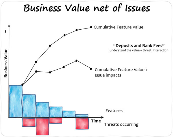 Business Value net of Issues