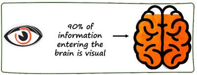 90 percent visual - 400