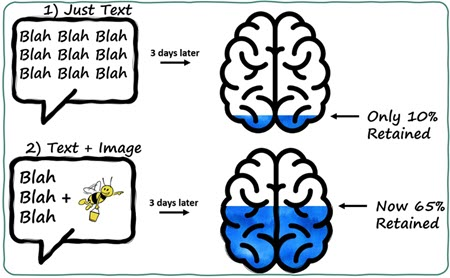 Images Increase Retention