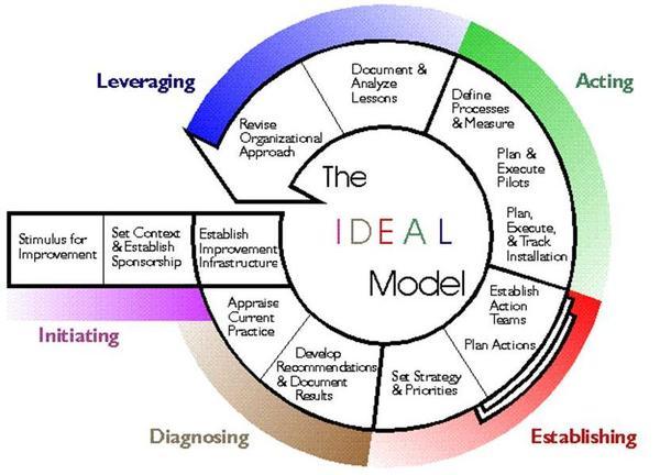 Ideal_model
