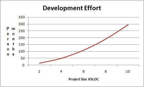 Development_effort