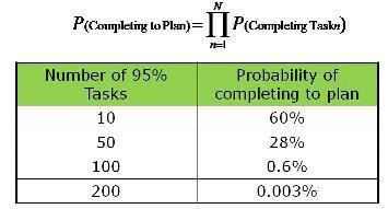 Task_probabilty_table