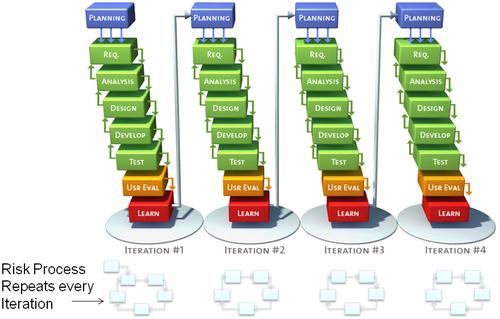 Agile_risk_management_process