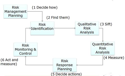Risk_management_process_2