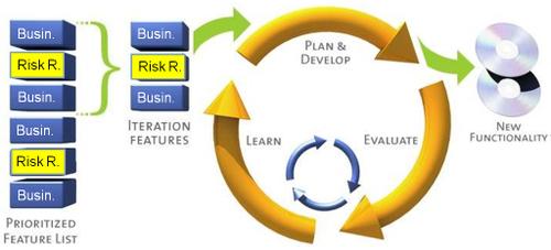 Risk_tasks_in_iteration