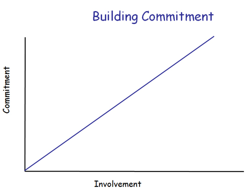 Building_commitment