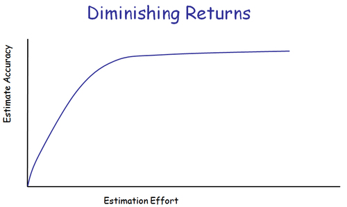 Diminishing_returns