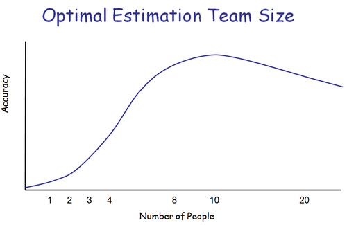 Optimal_team_size