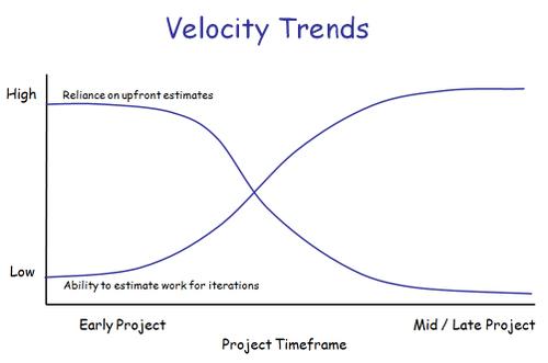 Velocity_trends